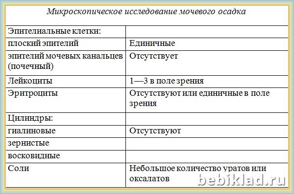 моча анализ норма таблица