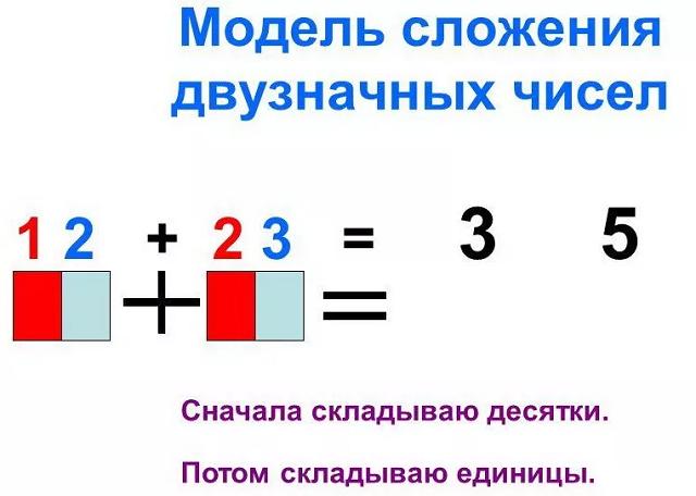 двузначные числа методика