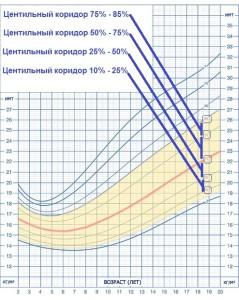 Индекс массы тела у детей и подростков