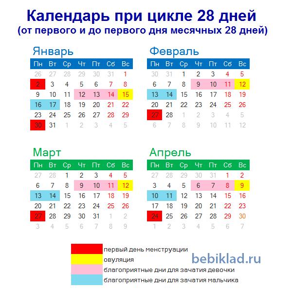 календарь зачатия и овуляции