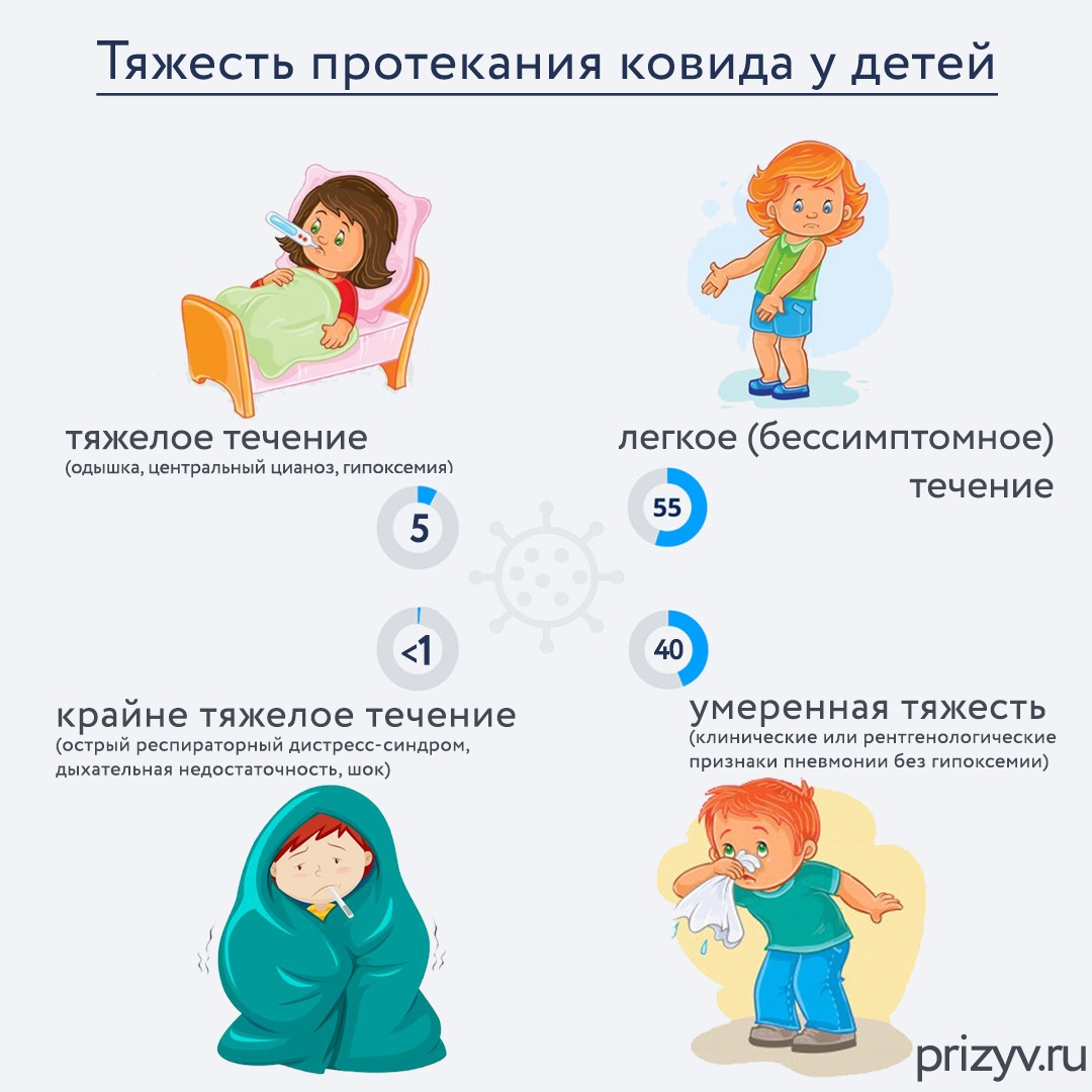 короновирус у детей как протекает
