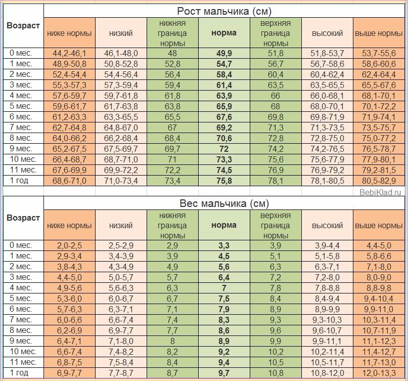 рост и вес мальчики до года таблица воз