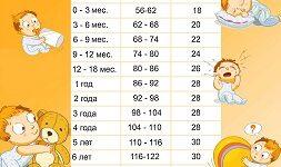 норма вес ребенок таблица