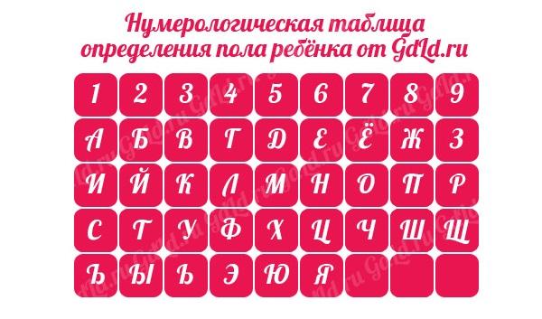 нумерология таблица мальчик или девочка