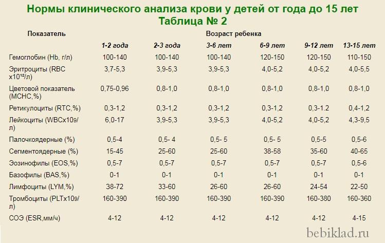 6 анализ детей крови месяцев у крови гсг это что на анализ