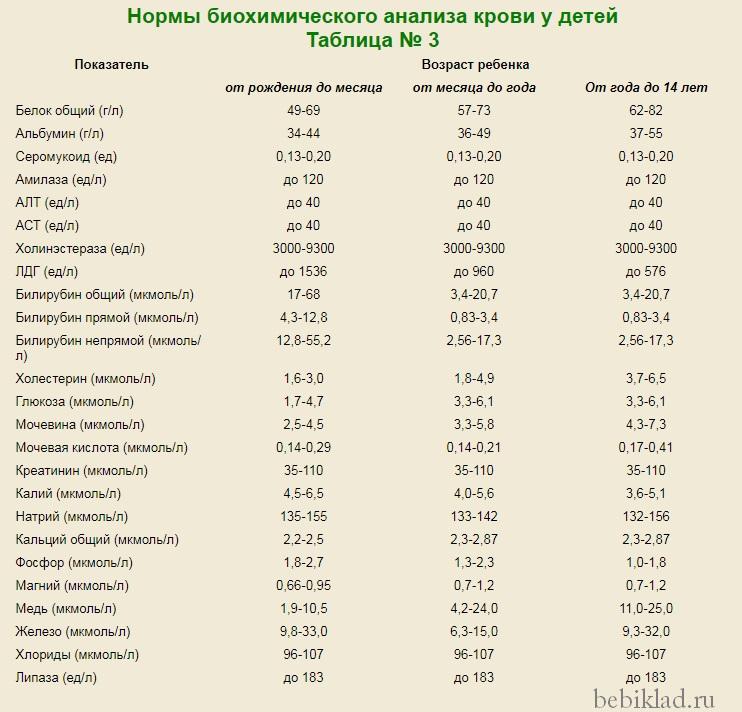 Анализ ребенок биохимический норма крови крови на афс анализ