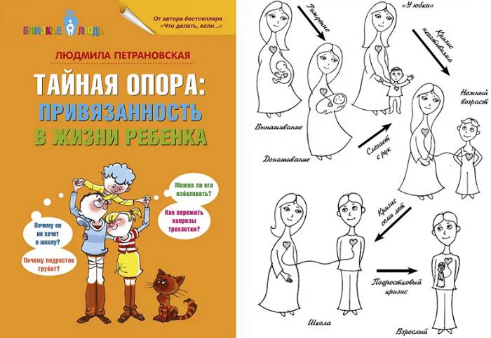 период донашивания книга петрановской