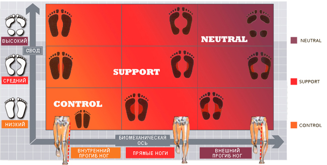 правилая обувь для бега