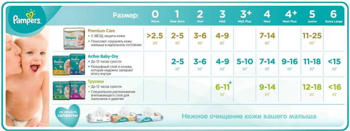 razmeryi-pampersov