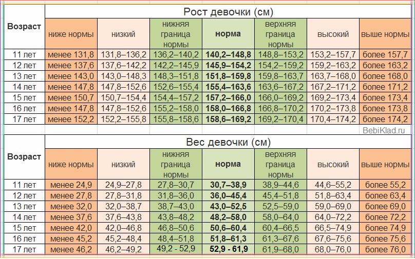rost-i-ves-devochki-podrostka-do-17-let-tablitsa-voz-1
