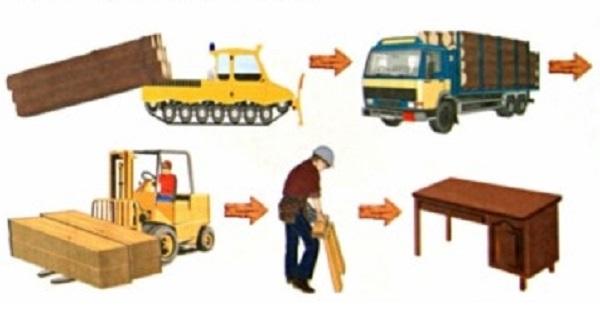 как делают мебель