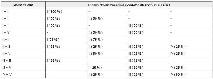 таблица по группе крови родители дети