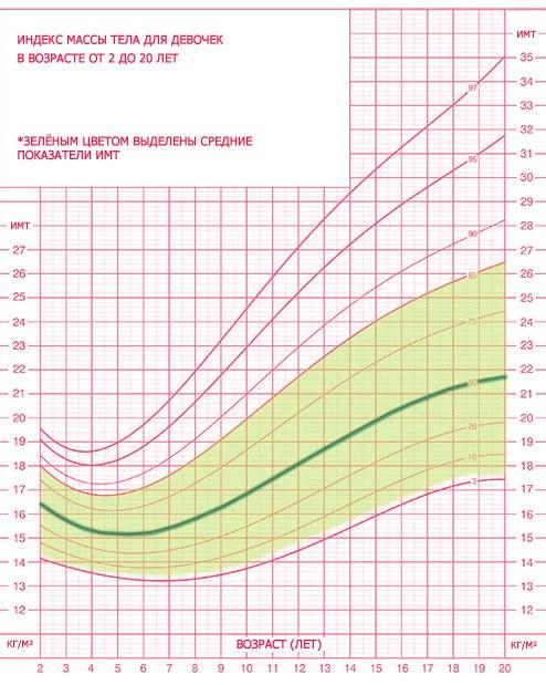 Рост и вес у девочек и девушек