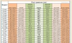 таблица рост и вес нормы воз дети
