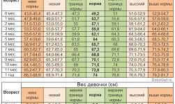 таблицы рост и вес